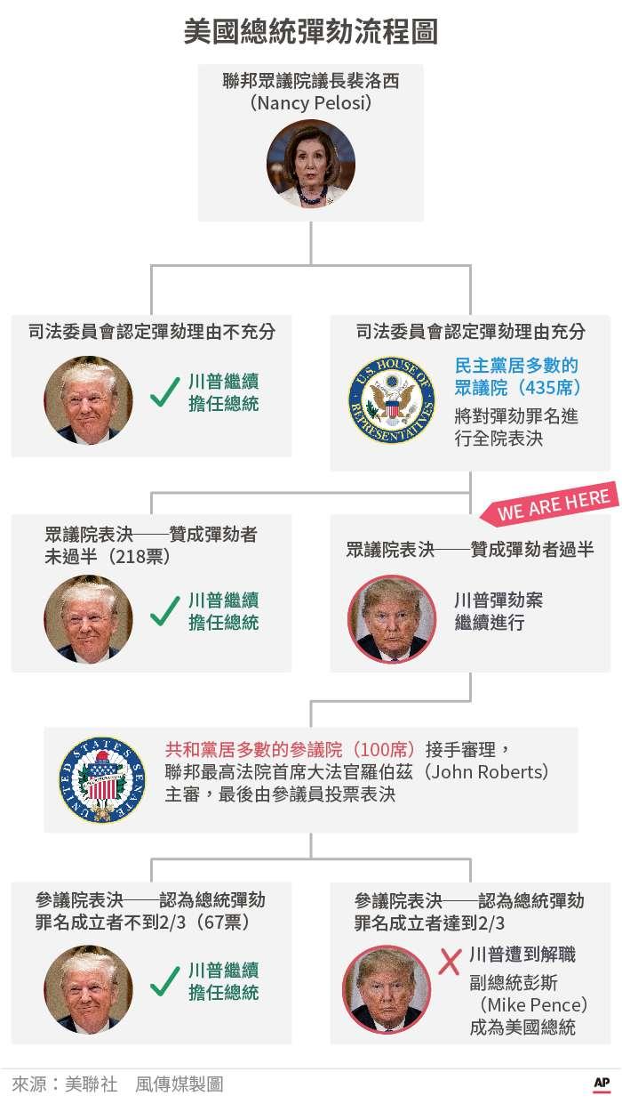 美國總統彈劾流程圖(美聯社、風傳媒製圖)