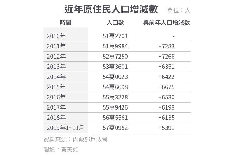 20191215-SMG0034-E01c-近年原住民人口增減數