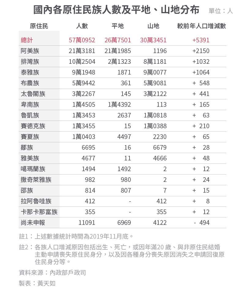 20191215-SMG0034-E01d-國內各原住民族人數及平地、山地分布