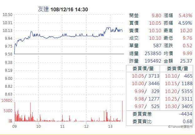12月16日,友達受法人買進激勵,股價再次大漲5.43%(圖片來源:Yahoo股市)
