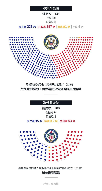 美國聯邦參議院、眾議院席次分布與彈劾門檻。(風傳媒製圖)
