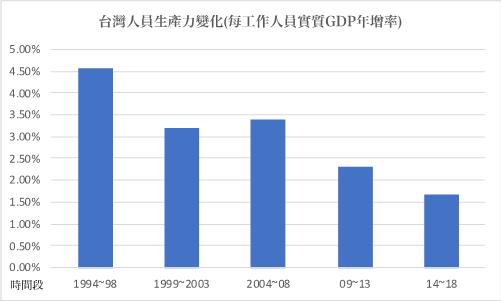 台灣人員生產力變化。來源:作者製圖。數據取自主計處。(作者林意凡提供)