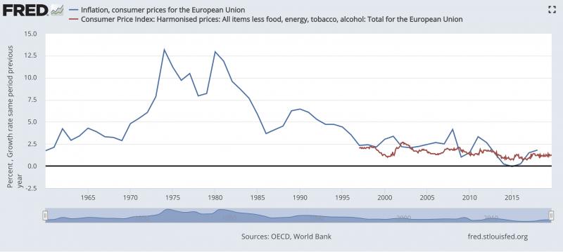 歐盟的物價成長指數變化。來源:St. Louis Fed, OECD, World Bank。(作者林意凡提供)