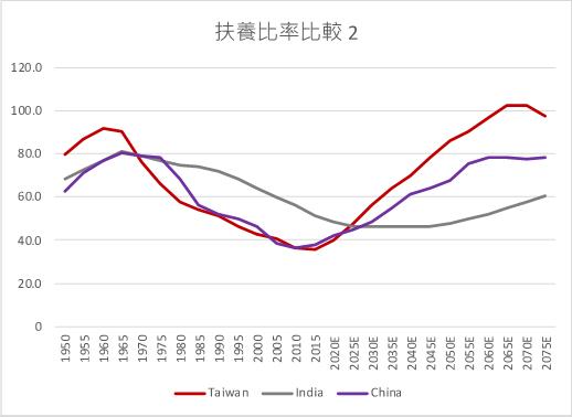 2此處受扶養人口指0-14歲與65歲以上。作者製圖,數據取自United Nations。(作者林意凡提供)