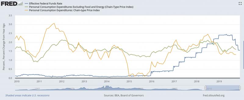 美國消費者物價成長率與聯邦資金市場利率的變化。來源:St. Louis Fed, BEA。(作者林意凡提供)