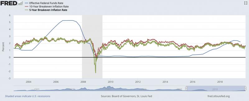金融市場對美國物價膨脹率的預期變化(五年期與十年期)。取自St. Louis Fet。(作者林意凡提供)