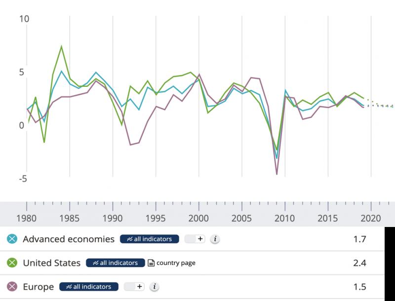 先進經濟體實質GDP成長率(%)。取自IMF。(作者林意凡提供)
