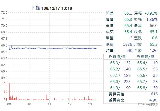 1215卜蜂今(17)日雖有食品污泥回填醜聞,但股價似乎不受影響(圖片來源:Yahoo股市)