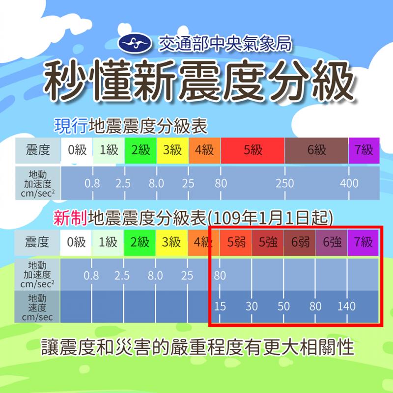 20191218-中央氣象局宣布從明年起,將採用新的地震震度分級制度。(取自「報地震 - 中央氣象局」臉書)