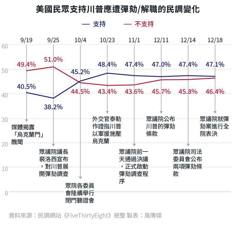 美國支持川普應遭彈劾、解職的民調變化趨勢。(風傳媒製圖)