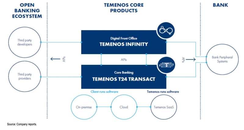 (Temenos金融科技平台架構,資料來源:Temenos, JPMorgan)