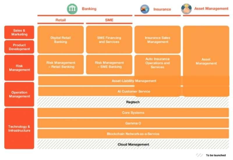 (OneConnect 金融科技平台架構,資料來源:金融壹賬通)