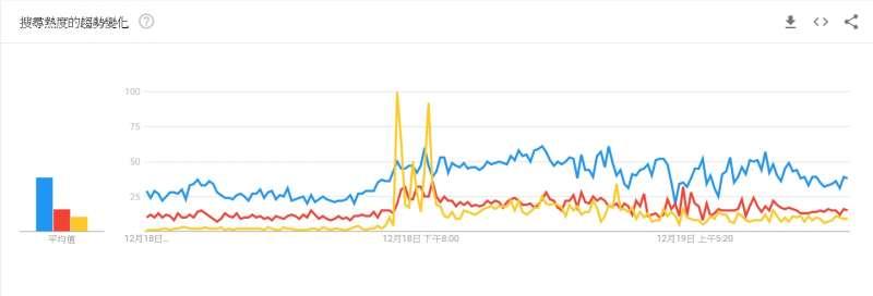20191219-Google搜尋趨勢:政見會上搜尋熱度最高的候選人是親民黨主席宋楚瑜,國民黨的韓國瑜則因拋出「浴缸說」達到聲量的高峰。(截圖自Google)