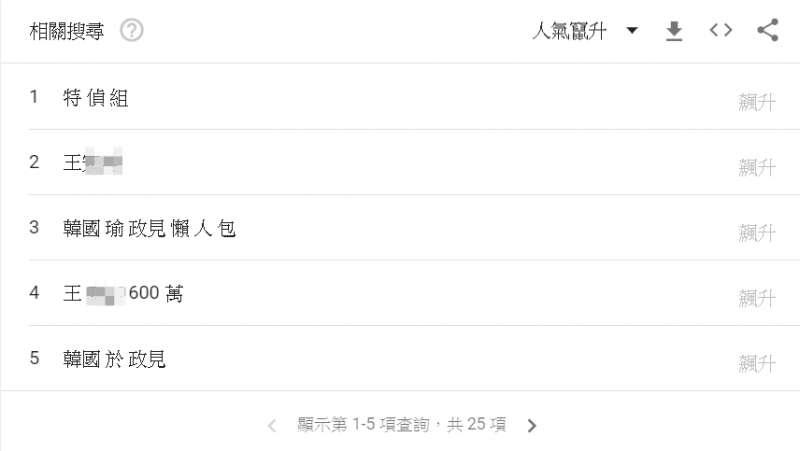 20191219-Google搜尋趨勢:韓國瑜的相關搜尋排行榜,「特偵組」一詞躍居相關搜尋的排行榜冠軍,此外,韓國瑜在第二階段拋出的「浴缸說」也高居排行榜第七。(截圖自Google)