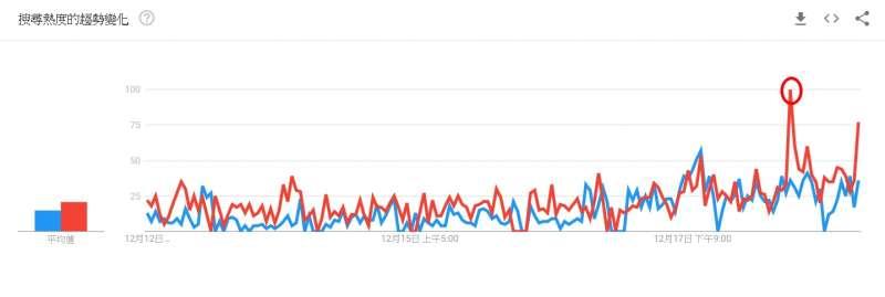 20191219-Google搜尋趨勢:「罷韓」的聲量在18日晚間8時左右,又出現一波新高峰(紅圈處),且幅度遠遠超越過去一周的平均值。(截圖自Google)