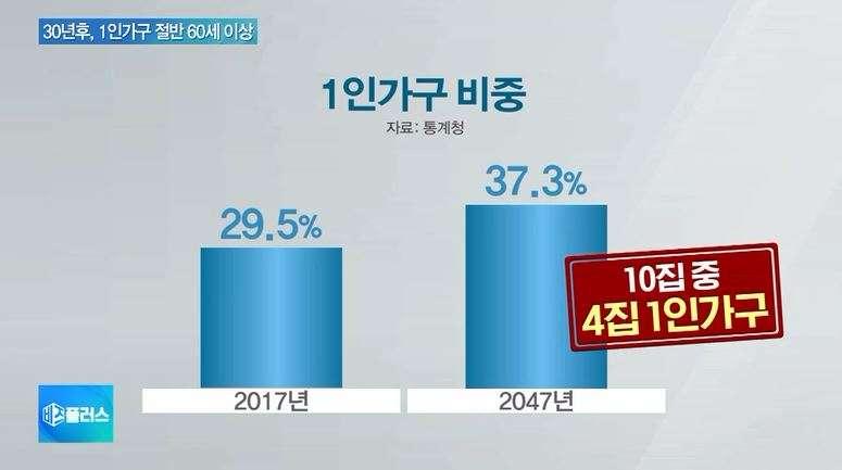 南韓獨居家庭比率預計在30年後逼近4成。(翻攝影片)