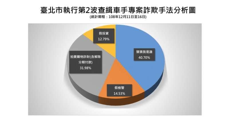 20191219-台北市執行第2波查緝車手專案詐欺手法分析圖。(台北市警察局提供)