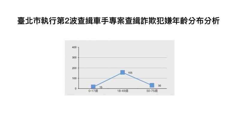 20191219-台北市執行第2波查緝車手專案詐欺犯嫌年齡分布分析。(台北市警察局提供)