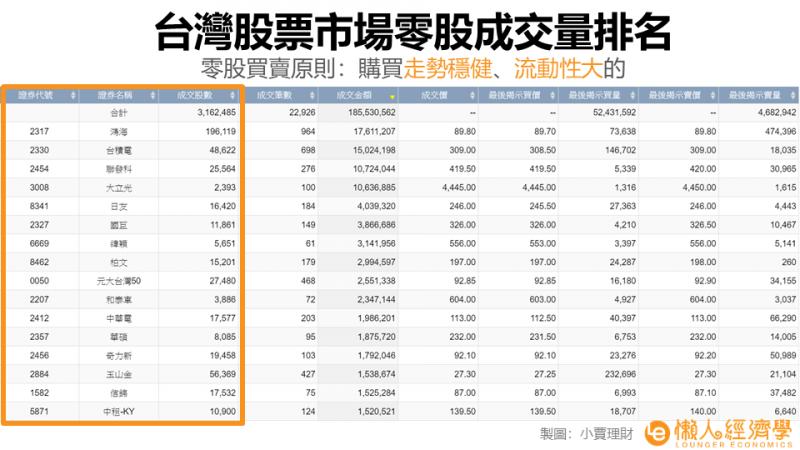 在台灣證券交易所可以查到零股的成交量。
