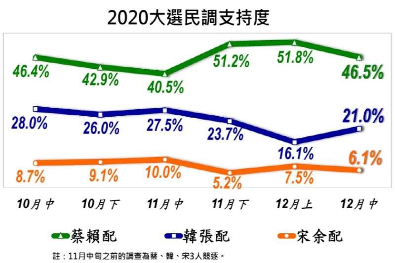 20191219-美麗島電子報民調12月總統大選支持度民調趨勢圖。(取自美麗島民調網站)