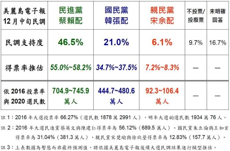 20191219--美麗島電子報民調對2020選舉正副總統候選人可能得票率的第三波推估。(取自美麗島民調網站)