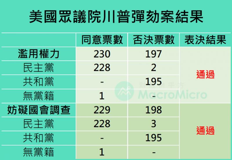美國眾議院川普彈劾案結果 (圖/ 財經M平方)
