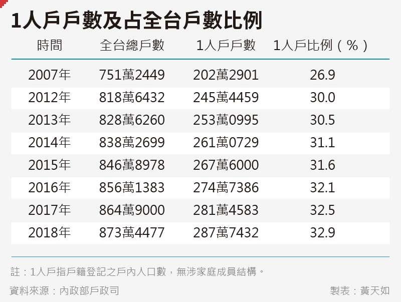 20191221-黃天如_B1人戶戶數及占全台戶數比例