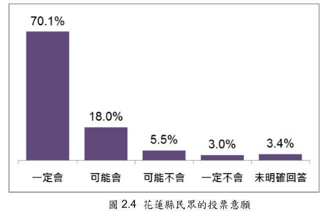 20191221-花蓮縣民眾的投票意願。(台灣指標民調提供)