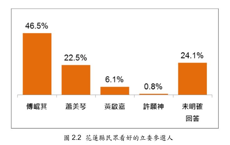 20191221-花蓮縣民眾看好的立委參選人。(台灣指標民調提供)