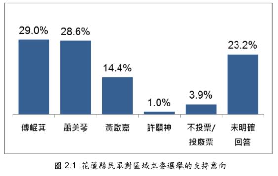 花蓮縣民眾對區域立委選舉的支持意向。(台灣指標民調提供)