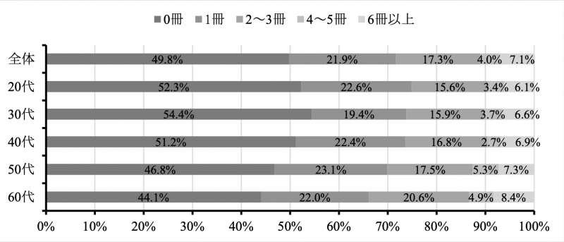 日本的紙本書閱讀情況調查。(翻攝日本國立青少年教育振興機構官網)