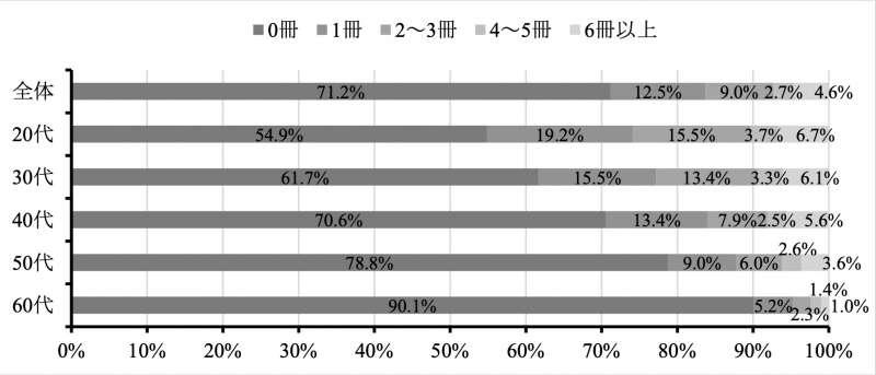 日本的紙本漫畫閱讀情況調查。(翻攝日本國立青少年教育振興機構官網)