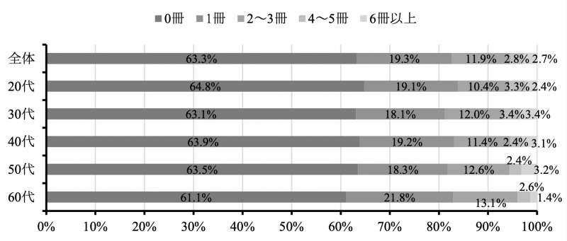 日本的紙本雜誌閱讀情況調查。(翻攝日本國立青少年教育振興機構官網)