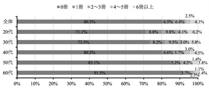 日本的電子書閱讀情況調查。(翻攝日本國立青少年教育振興機構官網)