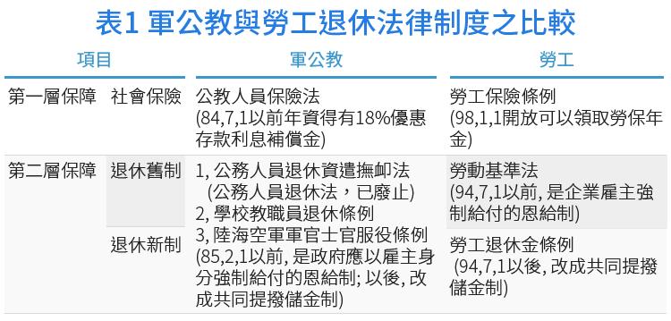 軍公教與勞工退休法律制度比較(作者提供)