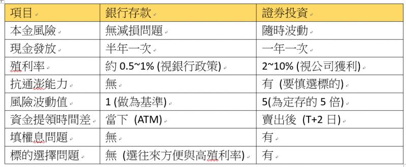 銀行存款與證卷投資差異比較(圖/ 股魚)