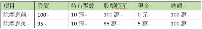 股票變化 (圖/ 股魚)