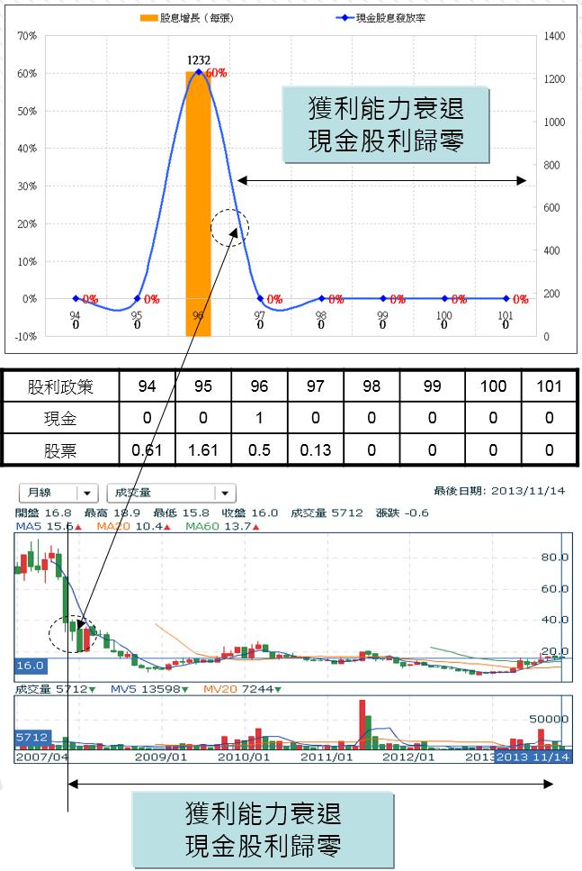 股息與股價之關係 (圖/ 股魚)