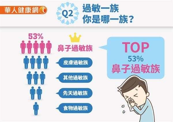 問卷發現,超過一半以上的人都為鼻子過敏。(圖/華人健康網)