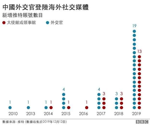 在推特上,BBC共發現55個中國外交官或大使館、領事館的賬號,其中32個都是在2019年註冊的。(BBC中文網)