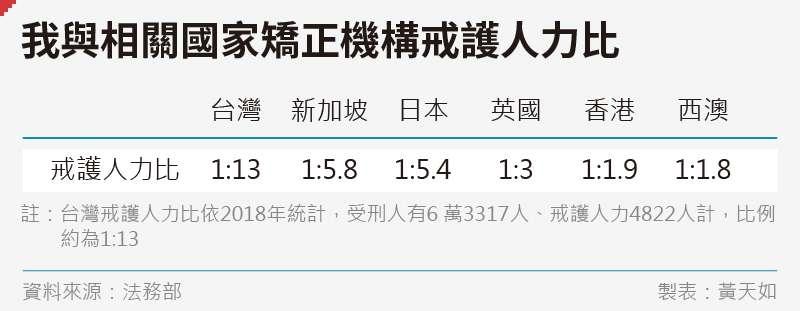 20191227-SMG0035-黃天如_A我與相關國家矯正機構戒護人力比