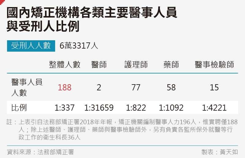 20191227-SMG0035-黃天如_B國內矯正機構各類主要醫事人員-與受刑人比例