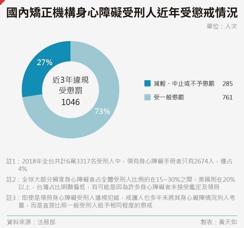 20191227-SMG0035-黃天如_C國內矯正機構身心障礙受刑人近年受懲戒情況