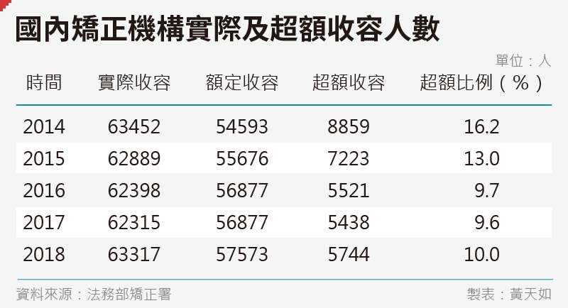 20191227-SMG0035-黃天如_D國內矯正機構實際及超額收容人數及比例