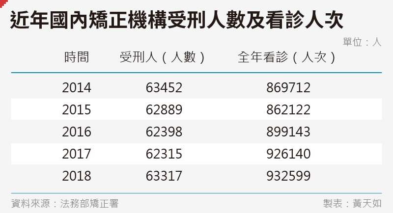 20191227-SMG0035-黃天如_E近年國內矯正機構受刑人數及看診人次