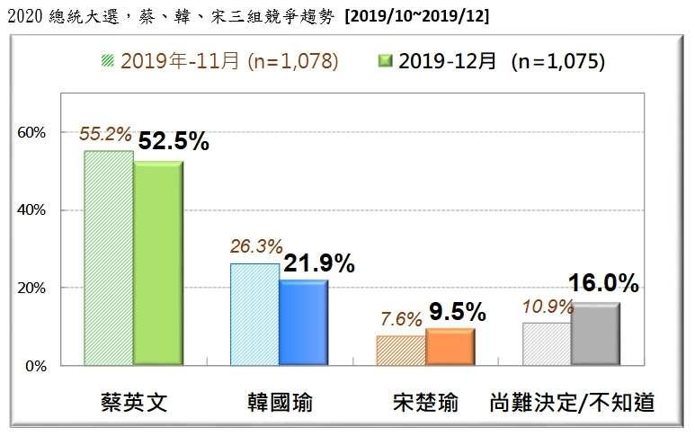 20191229-2020總統大選,蔡、韓、宋三組競爭趨勢(2019.10~2019.12)(台灣民意基金會提供)