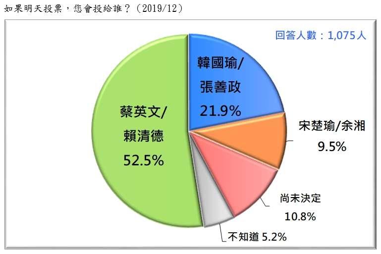 20191229-如果明天投票,您會投給誰?(2019.12)(台灣民意基金會提供)
