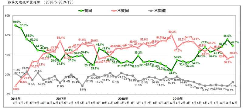 20191229-蔡英文總統聲望趨勢 (2016.05~2019.12)(台灣民意基金會提供)