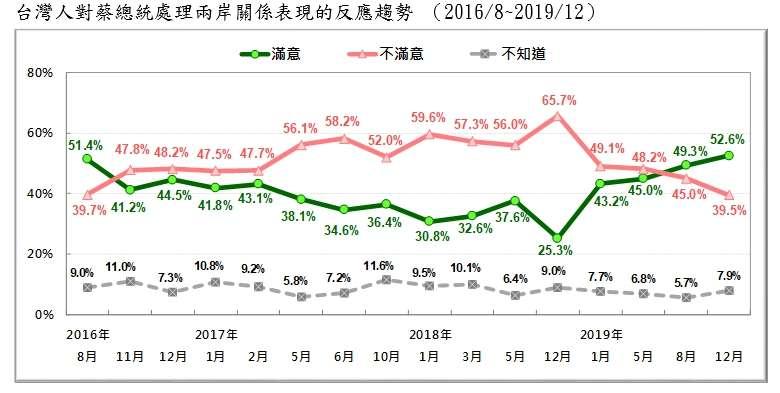 20191229-台灣人對蔡總統處理兩岸關係表現的反應趨勢 (2016.08~2019.12)(台灣民意基金會提供)
