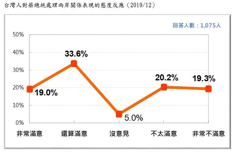 20191229-台灣人對蔡總統處理兩岸關係表現的態度反應(2019.12)(台灣民意基金會提供)